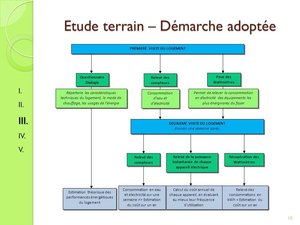Etude terrain – Démarche adoptée 10 I.II.III. IV.