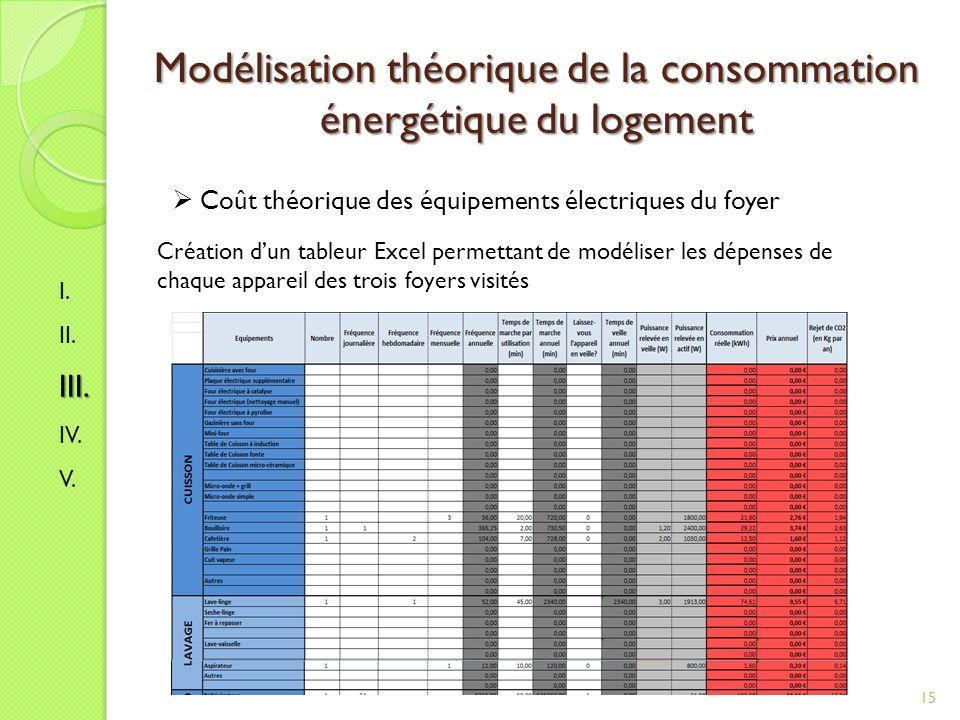 Modélisation théorique de la consommation énergétique du logement 15 I.