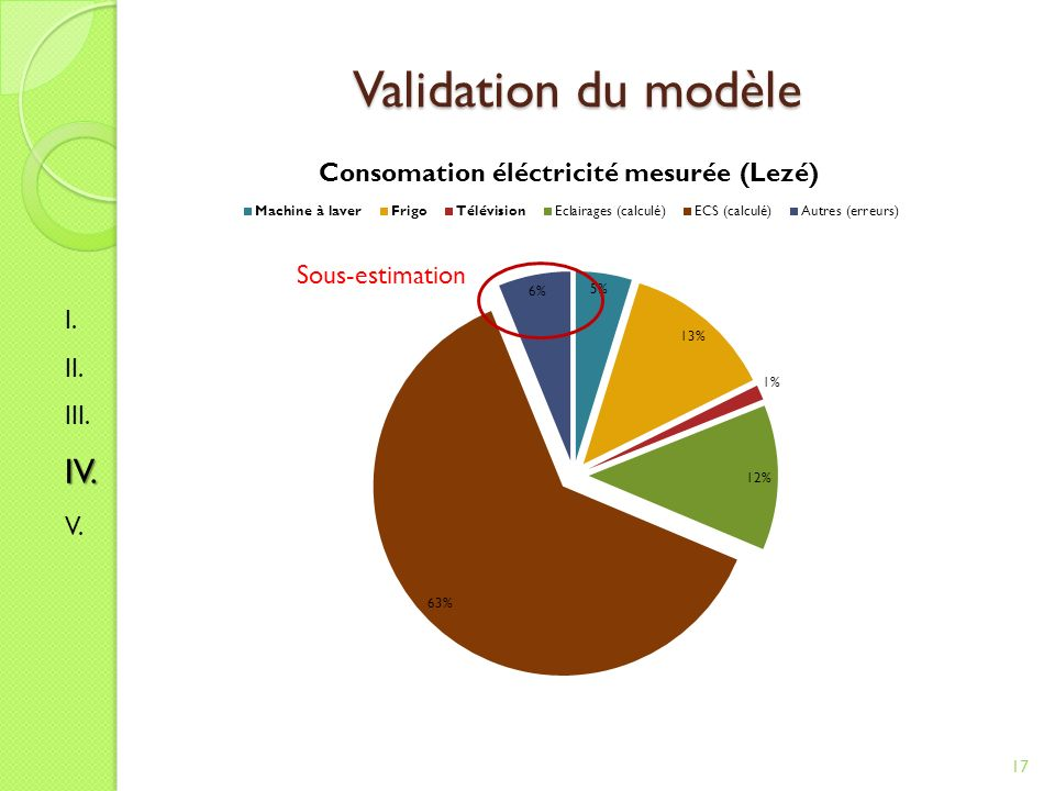 Validation du modèle 17 I. II. III.IV. V. Sous-estimation