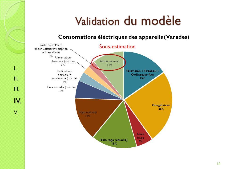 Validation du modèle 18 Sous-estimation I. II. III.IV. V.
