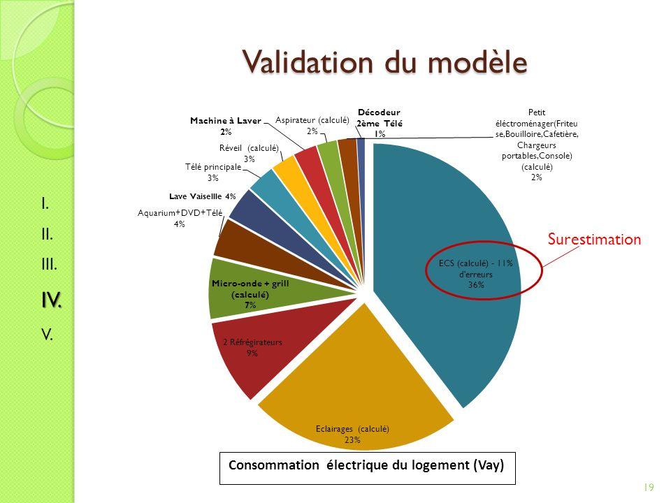 Validation du modèle 19 Consommation électrique du logement (Vay) Surestimation I. II. III.IV. V.
