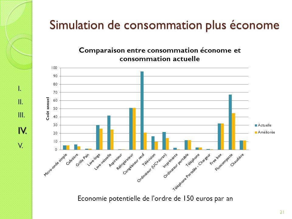 Simulation de consommation plus économe 21 Economie potentielle de lordre de 150 euros par an I.