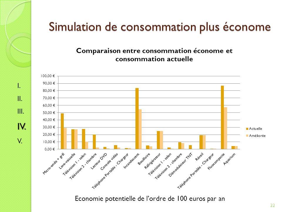 Simulation de consommation plus économe 22 Economie potentielle de lordre de 100 euros par an I.