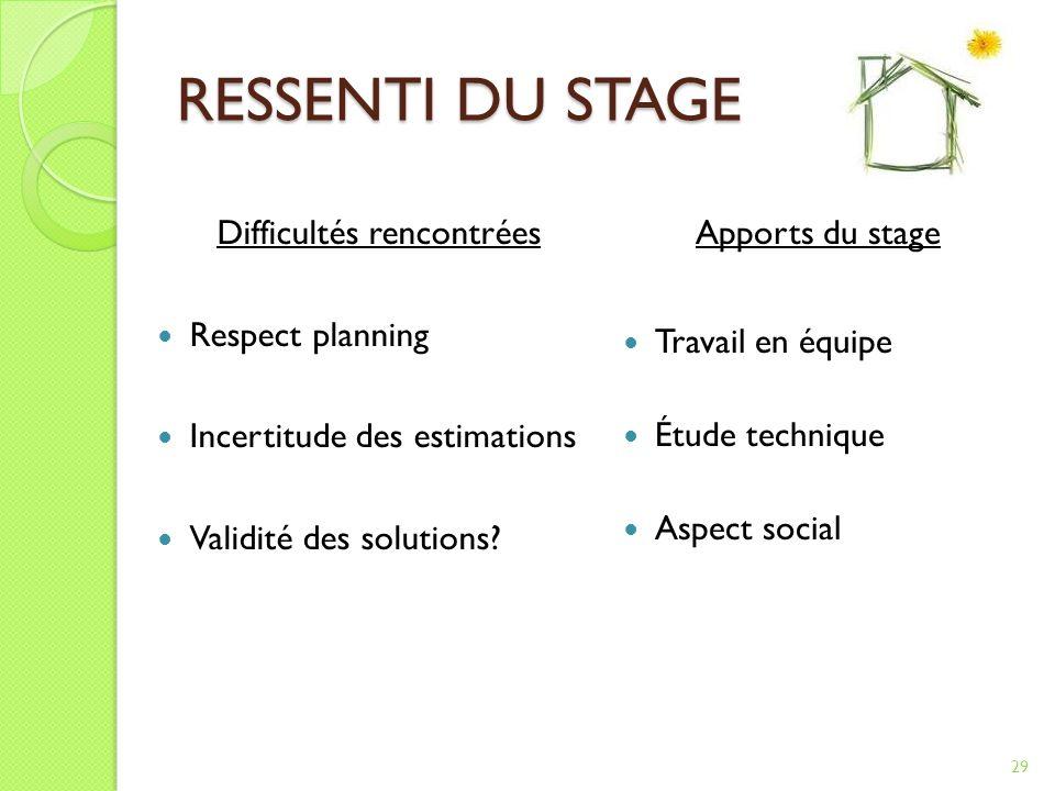 RESSENTI DU STAGE Difficultés rencontrées Respect planning Incertitude des estimations Validité des solutions.