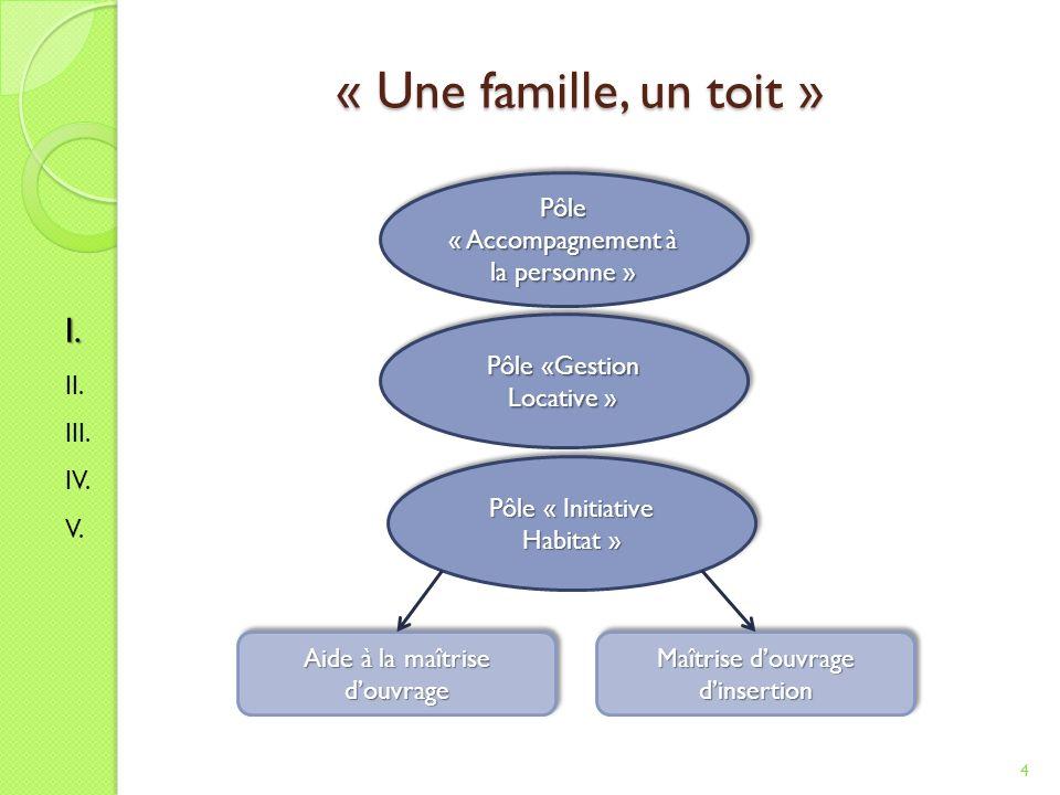 « Une famille, un toit » 4 I.II. III. IV. V.