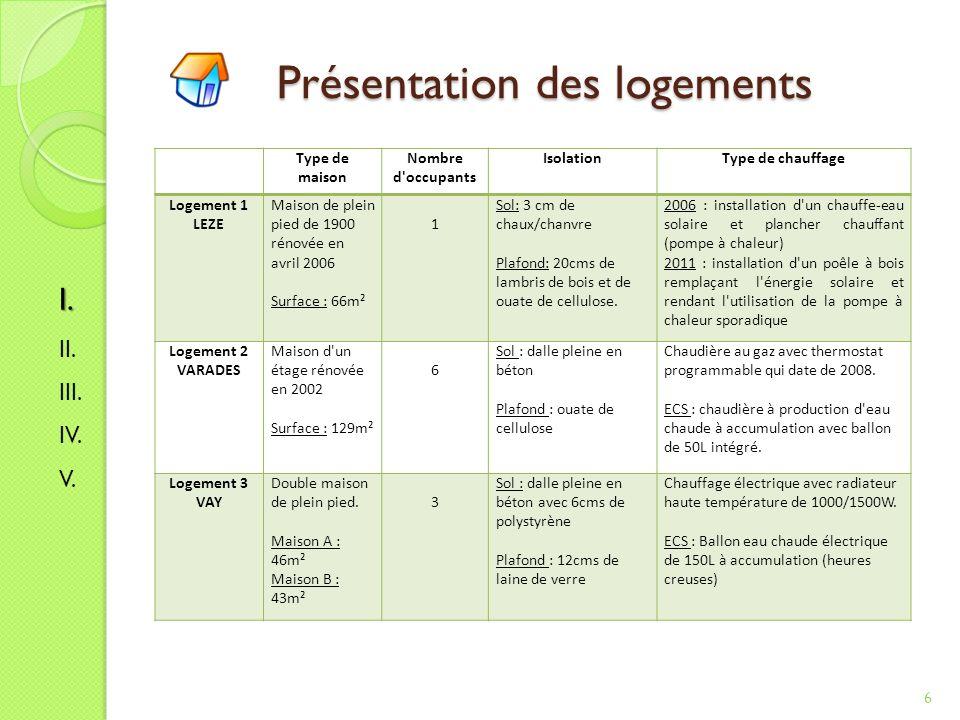 Sommaire 7 I- Présentation de lassociation II- Planification de notre stage III- Diagnostique des performances énergétiques du bâtiment IV- Etude des marges de diminution de la consommation V- Solutions proposées
