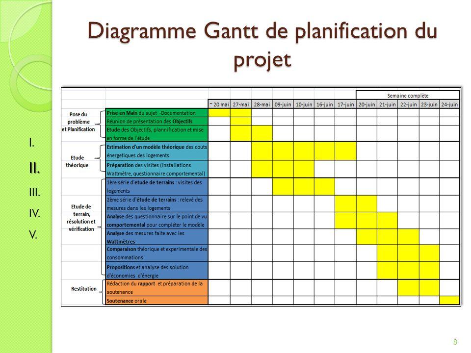 Diagramme Gantt de planification du projet 8 I.II. III. IV. V.
