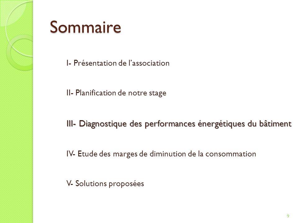 Simulation de consommation plus économe 20 I. II. III.IV. V.