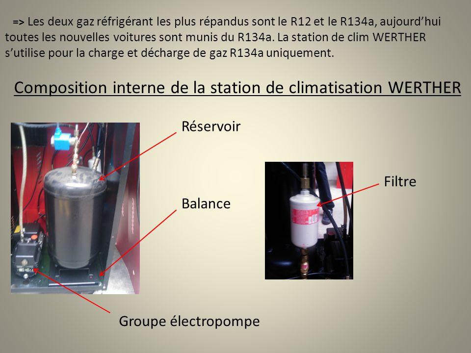 => Les deux gaz réfrigérant les plus répandus sont le R12 et le R134a, aujourdhui toutes les nouvelles voitures sont munis du R134a. La station de cli