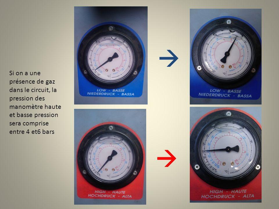 Si on a une présence de gaz dans le circuit, la pression des manomètre haute et basse pression sera comprise entre 4 et6 bars