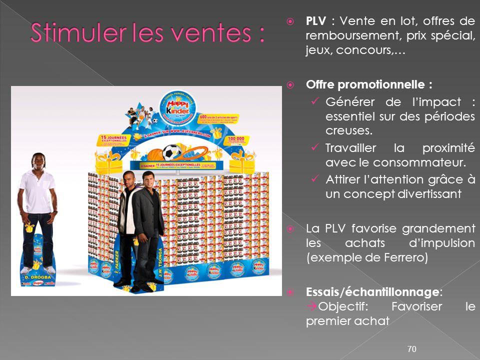PLV : Vente en lot, offres de remboursement, prix spécial, jeux, concours,… Offre promotionnelle : Générer de limpact : essentiel sur des périodes cre