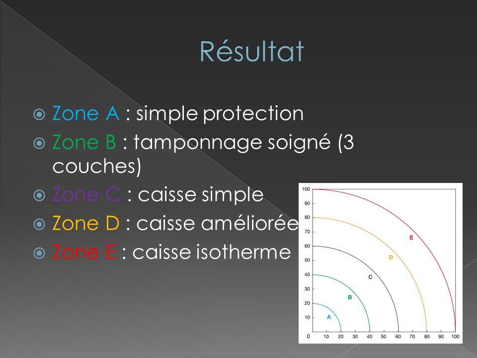 Zone A : simple protection Zone B : tamponnage soigné (3 couches) Zone C : caisse simple Zone D : caisse améliorée Zone E : caisse isotherme