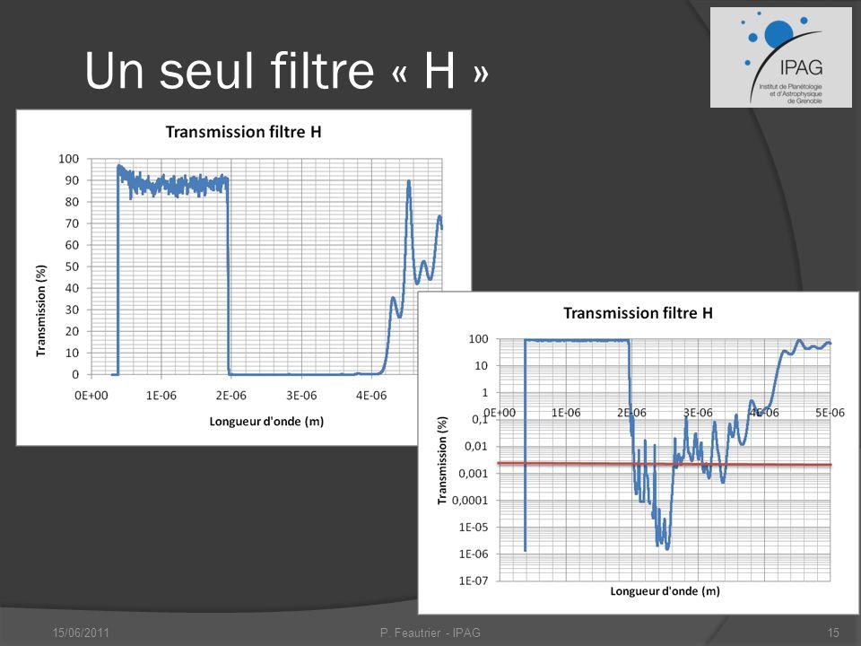 Un seul filtre « H » 15/06/2011P. Feautrier - IPAG15