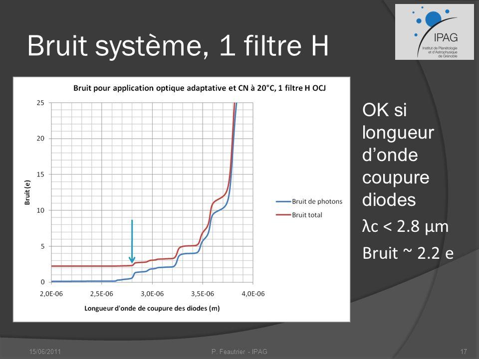 Bruit système, 1 filtre H OK si longueur donde coupure diodes λc < 2.8 μm Bruit ~ 2.2 e 15/06/2011P.