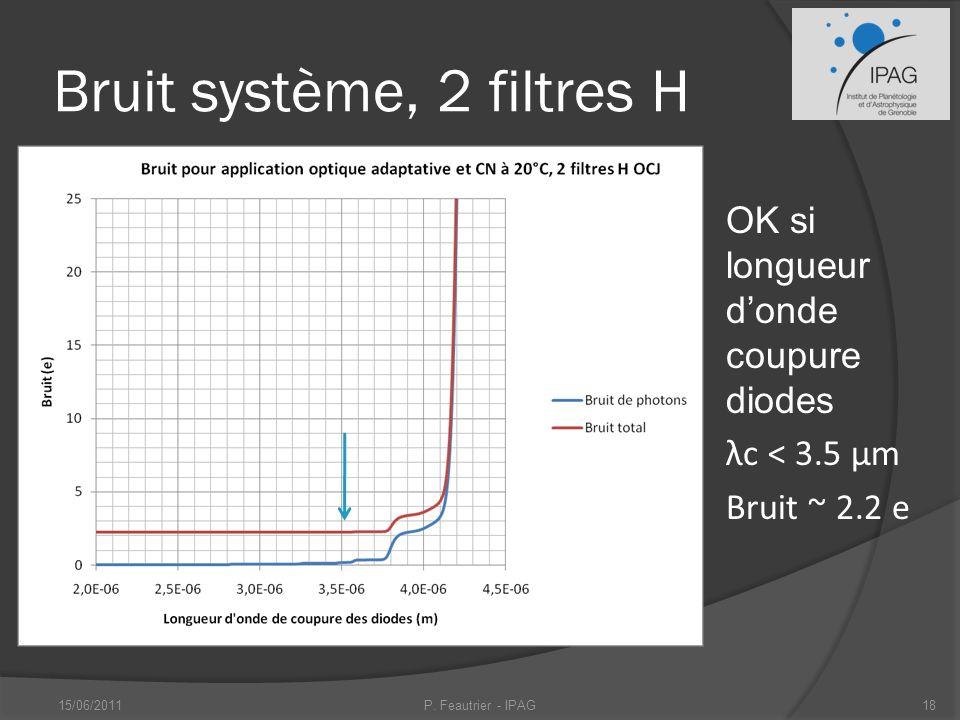 Bruit système, 2 filtres H OK si longueur donde coupure diodes λc < 3.5 μm Bruit ~ 2.2 e 15/06/2011P.