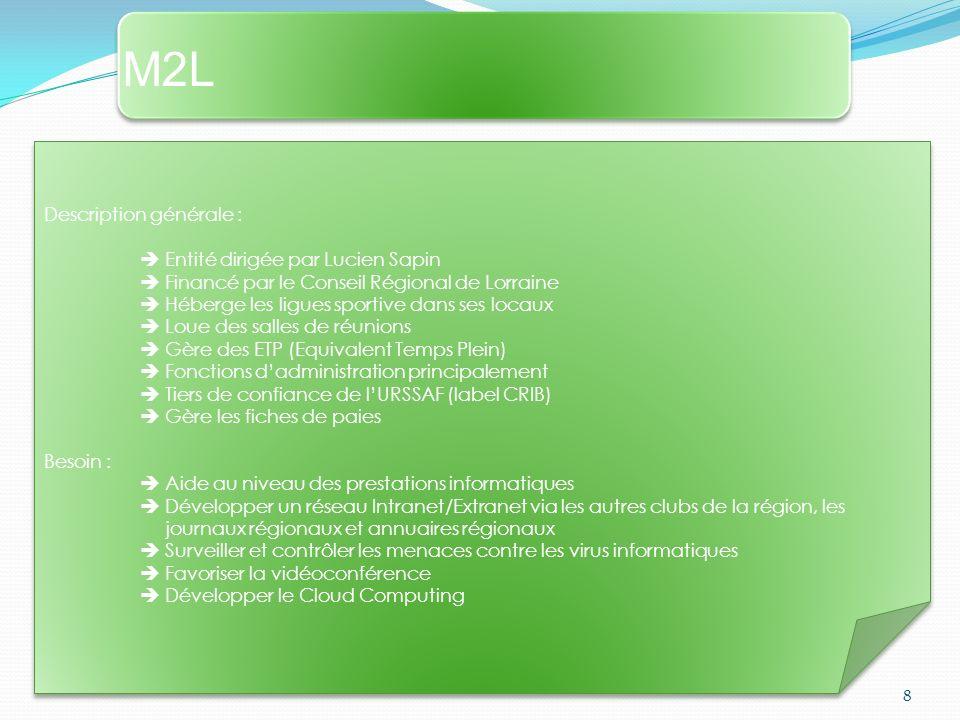 M2LM2L M2LM2L 10 Infrastructure : 4 bâtiments A à D Multiples salles de réunion 80 Bureaux Server NAS (Sauvegarde, Maintenance) Server DMZ (Messagerie, Web, Gestion de configuration) Server base de données Server dimpression Equipements: Nombreuses prises Ethernet Baie de brassage 24 Poste de travail Clé Wifi pour les visiteurs