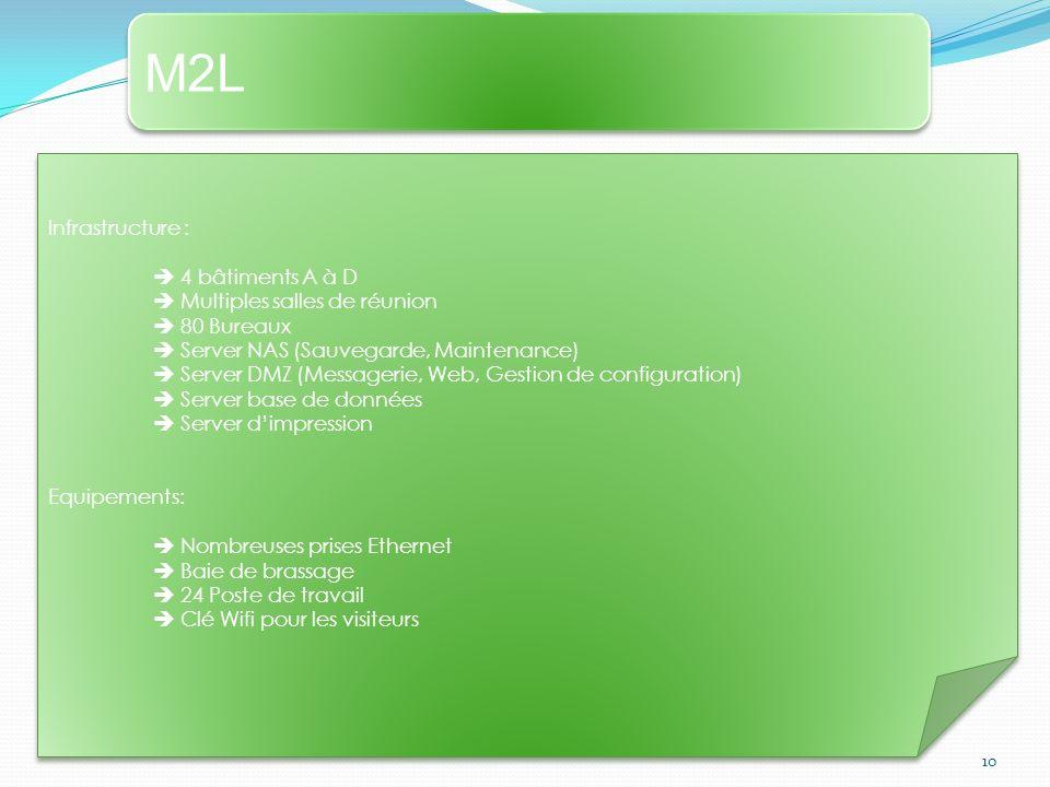 M2LM2L M2LM2L 10 Infrastructure : 4 bâtiments A à D Multiples salles de réunion 80 Bureaux Server NAS (Sauvegarde, Maintenance) Server DMZ (Messagerie