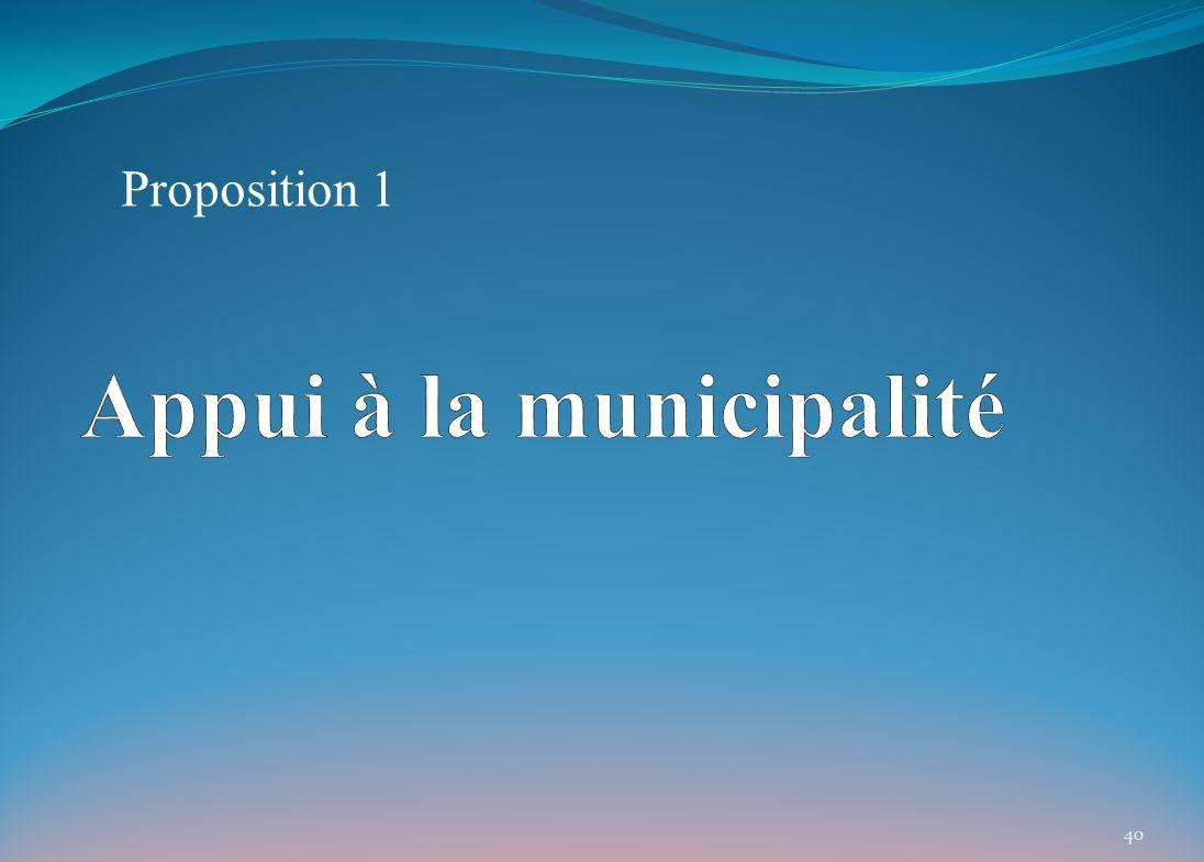 Proposition 1 40