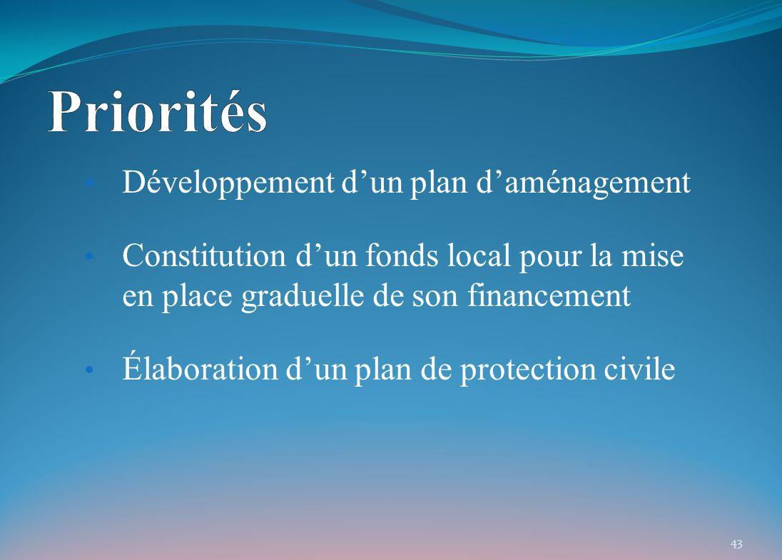 Développement dun plan daménagement Constitution dun fonds local pour la mise en place graduelle de son financement Élaboration dun plan de protection