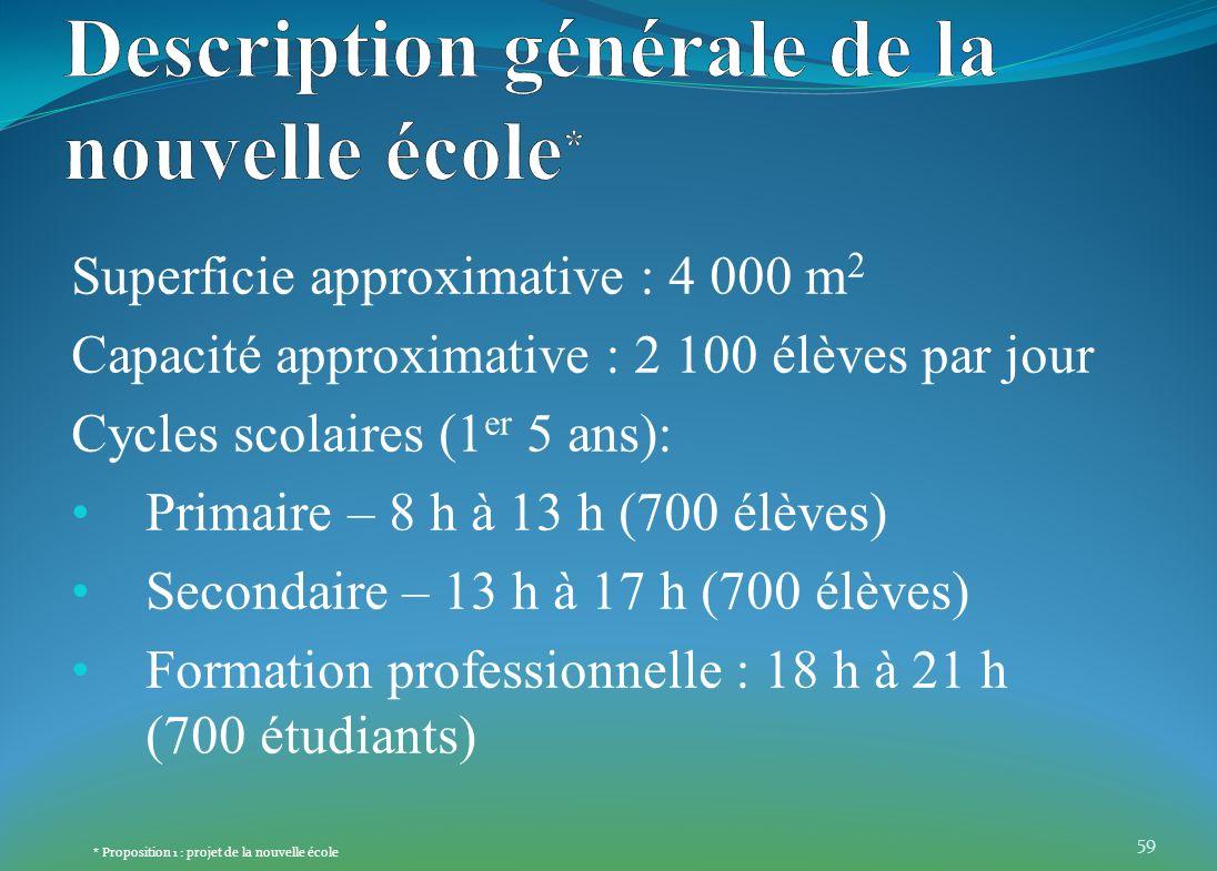 Superficie approximative : 4 000 m 2 Capacité approximative : 2 100 élèves par jour Cycles scolaires (1 er 5 ans): Primaire – 8 h à 13 h (700 élèves)