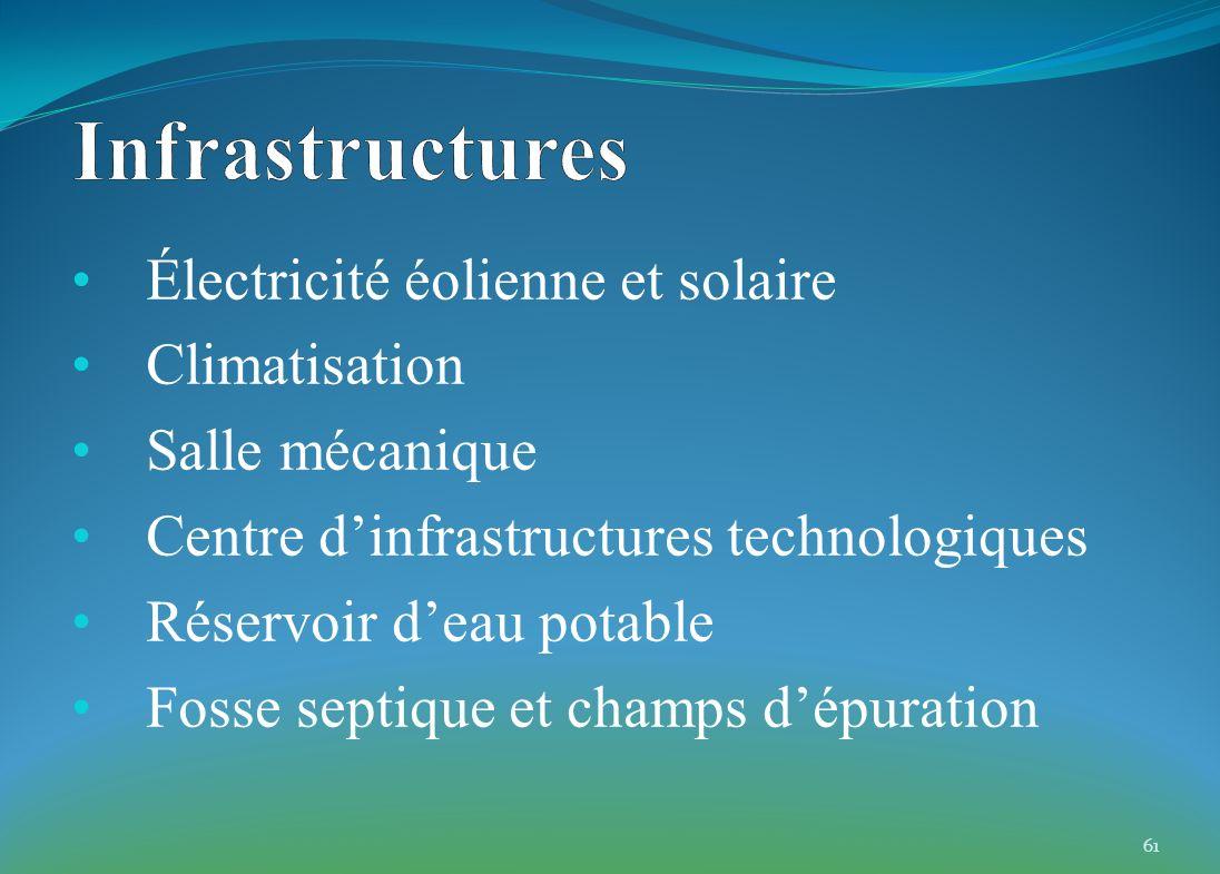 Électricité éolienne et solaire Climatisation Salle mécanique Centre dinfrastructures technologiques Réservoir deau potable Fosse septique et champs d