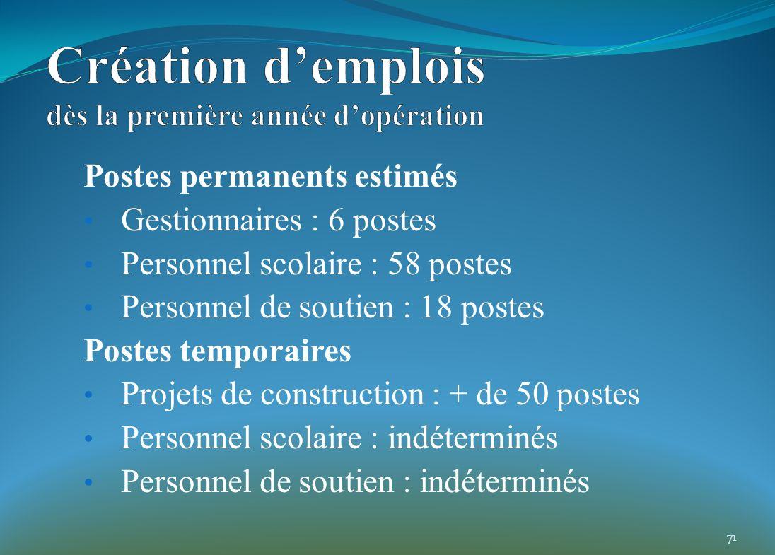 Postes permanents estimés Gestionnaires : 6 postes Personnel scolaire : 58 postes Personnel de soutien : 18 postes Postes temporaires Projets de const