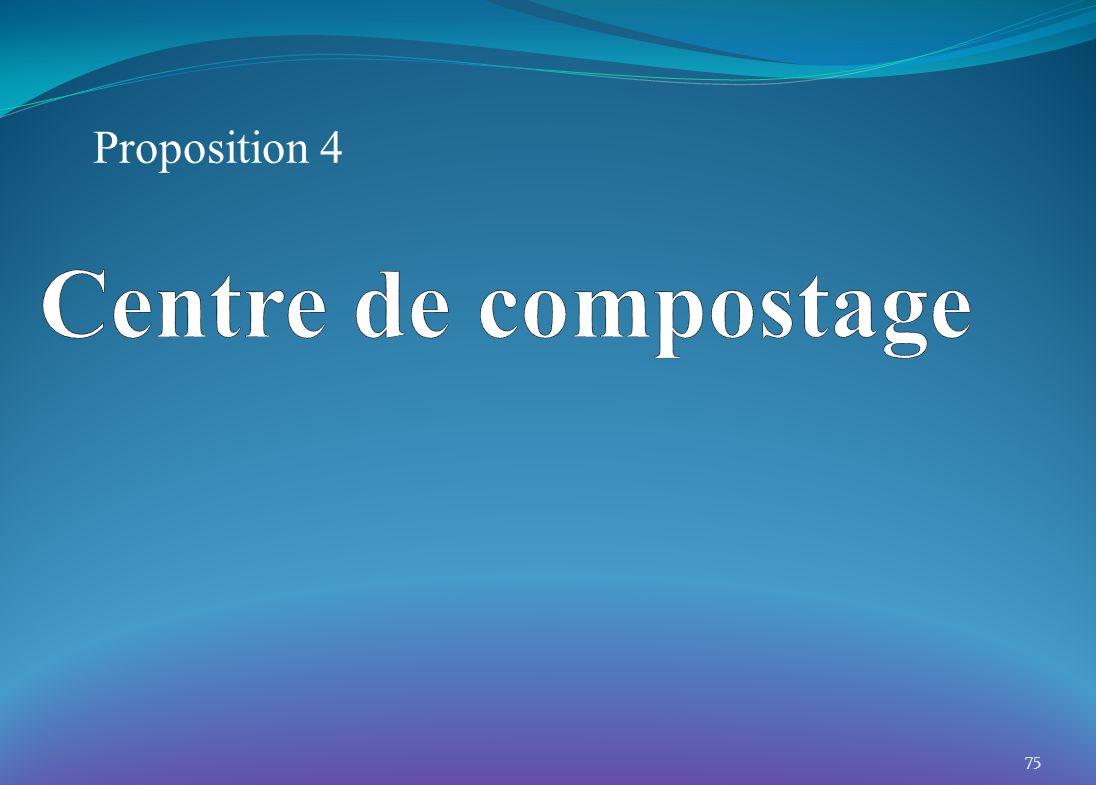 Proposition 4 75