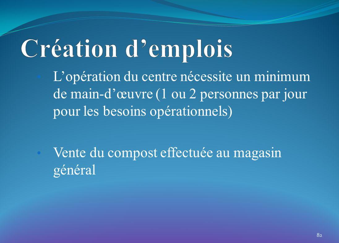 Lopération du centre nécessite un minimum de main-dœuvre (1 ou 2 personnes par jour pour les besoins opérationnels) Vente du compost effectuée au maga