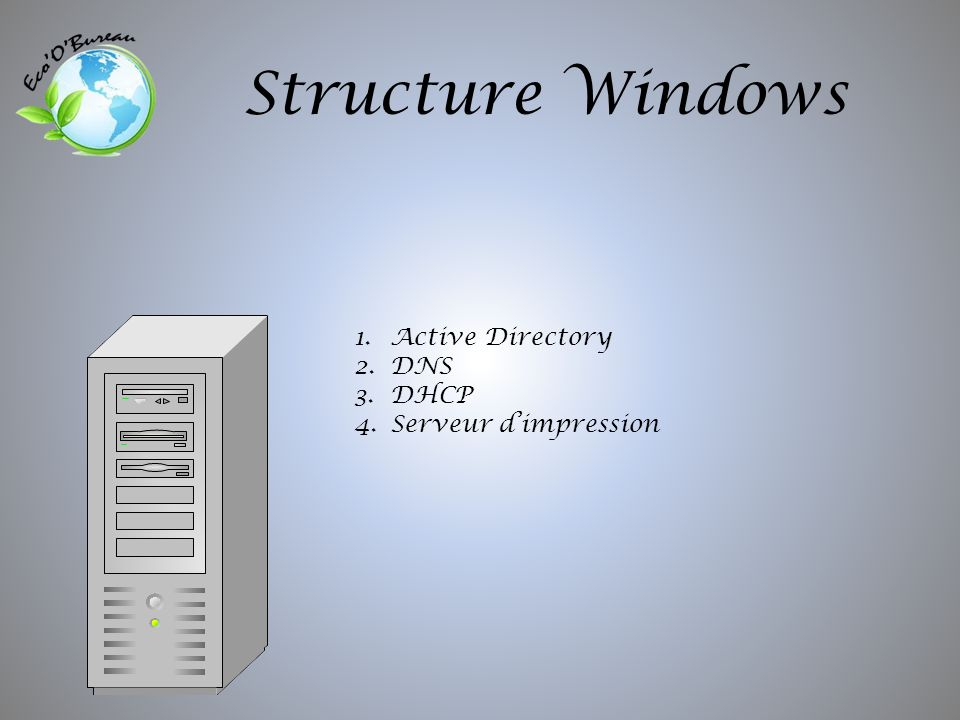 Structure Windows 1.Active Directory 2.DNS 3.DHCP 4.Serveur dimpression