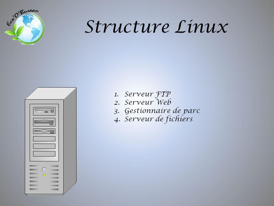 Structure Linux 1.Serveur FTP 2.Serveur Web 3.Gestionnaire de parc 4.Serveur de fichiers