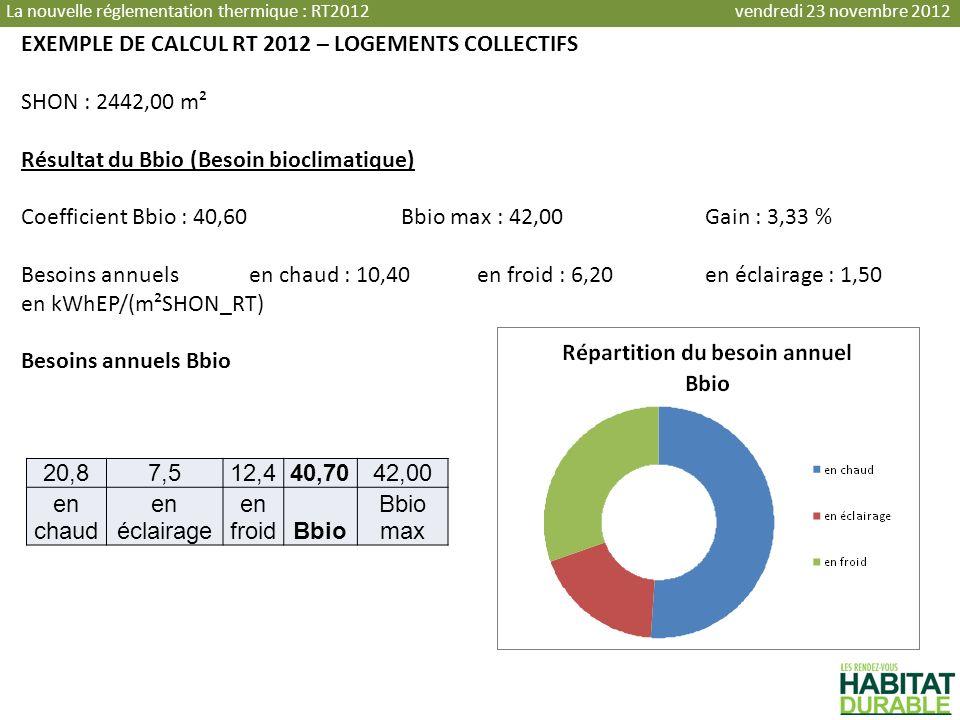 EXEMPLE DE CALCUL RT 2012 – LOGEMENTS COLLECTIFS SHON : 2442,00 m² Résultat du Bbio (Besoin bioclimatique) Coefficient Bbio : 40,60Bbio max : 42,00Gai