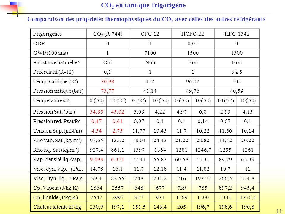 11 FrigorigènesCO 2 (R-744)CFC-12HCFC-22HFC-134a ODP010,050 GWP (100 ans)1710015001300 Substance naturelle ?OuiNon Prix relatif (R-12)0,1113 à 5 Temp, Critique (°C)30,9811296,02101 Pression critique (bar)73,7741,1449,7640,59 Température sat,0 (°C)10 (°C)0 (°C)10 (°C)0 (°C)10(°C) Pression Sat, (bar)34,8545,023,084,224,976,82,934,15 Pression réd, Psat/Pc0,470,610,070,1 0,140,070,1 Tension Sup, (mN/m)4,542,7511,7710,4511,710,2211,5610,14 Rho vap, Sat (kg,m -3 )97,65135,218,0424,4321,2228,8214,4220,22 Rho liq, Sat (kg,m -3 )927,4861,11397136412811246,712951261 Rap, densité liq,/vap,9,4986,37177,4155,8360,5843,3189,7962,39 Visc, dyn, vap, Pa,s 14,7816,111,712,1811,411,8210,711 Visc, Dyn, liq, Pa,s 99,482,55248231,2216193,71266,5234,8 Cp, Vapeur (J/kg,K)18642557648677739785897,2945,4 Cp, liquide (J/kg,K)254229979179311169120013411370,4 Chaleur latente kJ/kg230,9197,1151,5146,4205196,7198,6190,8 Comparaison des propriétés thermophysiques du CO 2 avec celles des autres réfrigérants CO 2 en tant que frigorigène