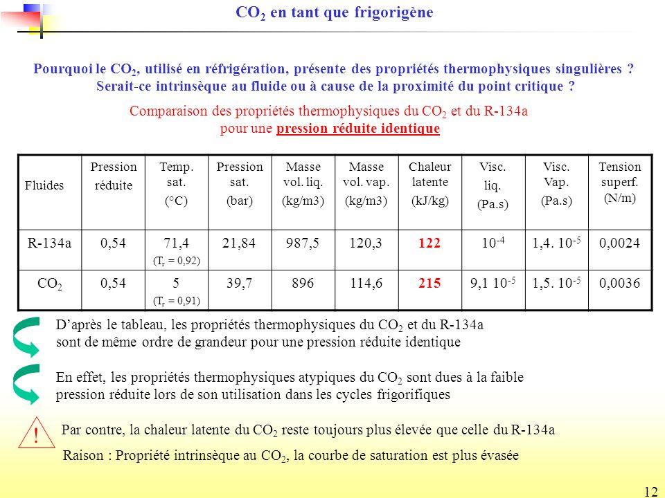 12 Fluides Pression réduite Temp.sat. (°C) Pression sat.