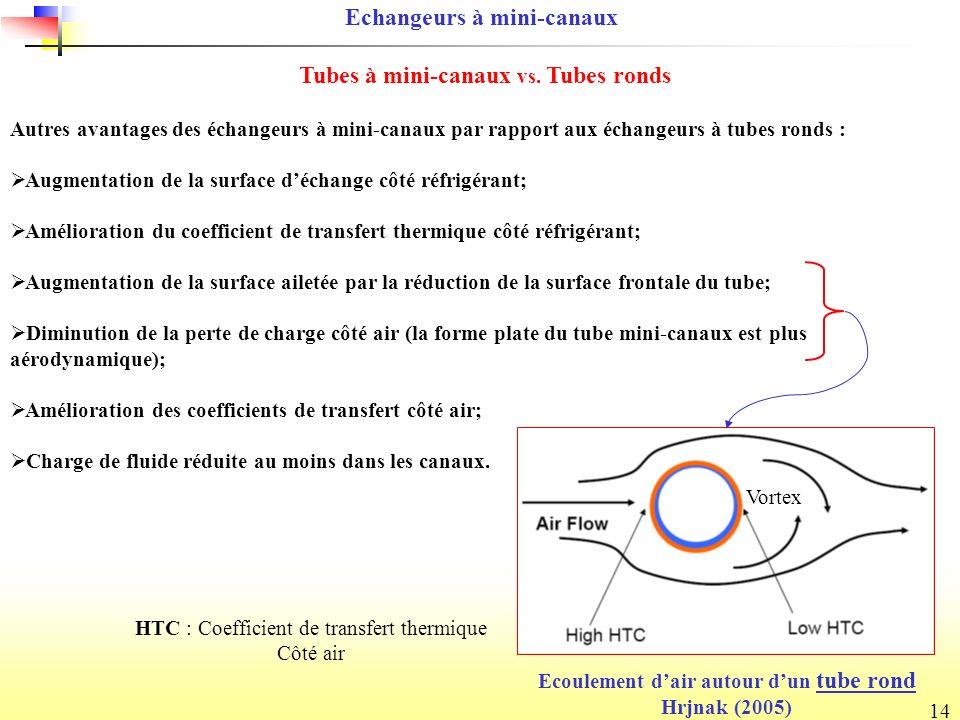 14 Autres avantages des échangeurs à mini-canaux par rapport aux échangeurs à tubes ronds : Augmentation de la surface déchange côté réfrigérant; Amélioration du coefficient de transfert thermique côté réfrigérant; Augmentation de la surface ailetée par la réduction de la surface frontale du tube; Diminution de la perte de charge côté air (la forme plate du tube mini-canaux est plus aérodynamique); Amélioration des coefficients de transfert côté air; Charge de fluide réduite au moins dans les canaux.