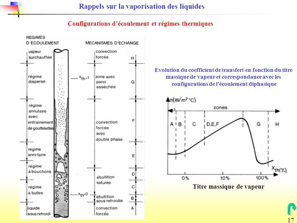 17 Titre massique de vapeur Evolution du coefficient de transfert en fonction du titre massique de vapeur et correspondance avec les configurations de lécoulement diphasique Configurations découlement et régimes thermiques Rappels sur la vaporisation des liquides
