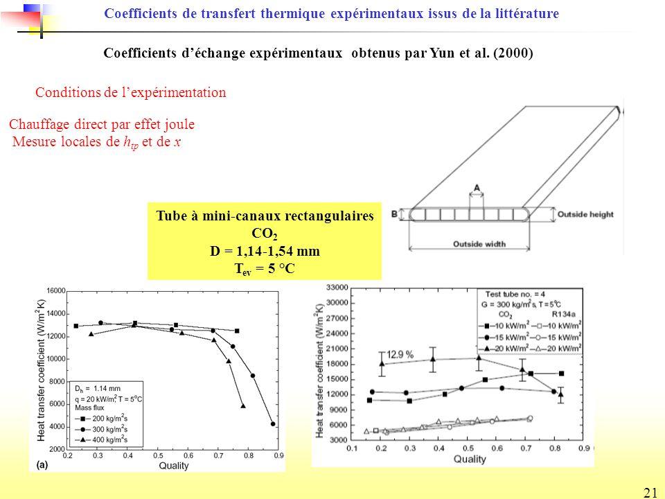 21 Coefficients de transfert thermique expérimentaux issus de la littérature Coefficients déchange expérimentaux obtenus par Yun et al.
