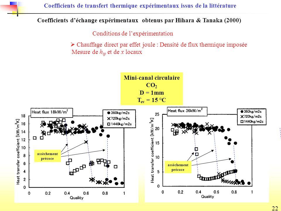 22 Coefficients de transfert thermique expérimentaux issus de la littérature Coefficients déchange expérimentaux obtenus par Hihara & Tanaka (2000) Chauffage direct par effet joule : Densité de flux thermique imposée Mesure de h tp et de x locaux Conditions de lexpérimentation Mini-canal circulaire CO 2 D = 1mm T ev = 15 °C assèchement précoce assèchement précoce