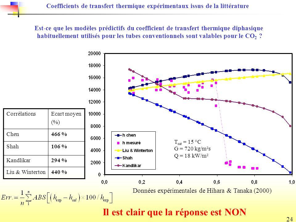 24 Est-ce que les modèles prédictifs du coefficient de transfert thermique diphasique habituellement utilisés pour les tubes conventionnels sont valables pour le CO 2 .