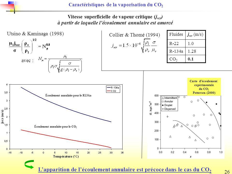 26 Utsino & Kaminaga (1998) Vitesse superficielle de vapeur critique (j vcr ) à partir de laquelle lécoulement annulaire est amorcé Collier & Thomé (1994) Fluidesj vcr (m/s) R-221.0 R-134a1.28 CO 2 0.1 Lapparition de lécoulement annulaire est précoce dans le cas du CO 2 Caractéristiques de la vaporisation du CO 2 Carte découlement expérimentale du CO 2 Pettersen (2000) avec : Écoulement annulaite pour le CO 2 Écoulement annulaite pour le R13Aa