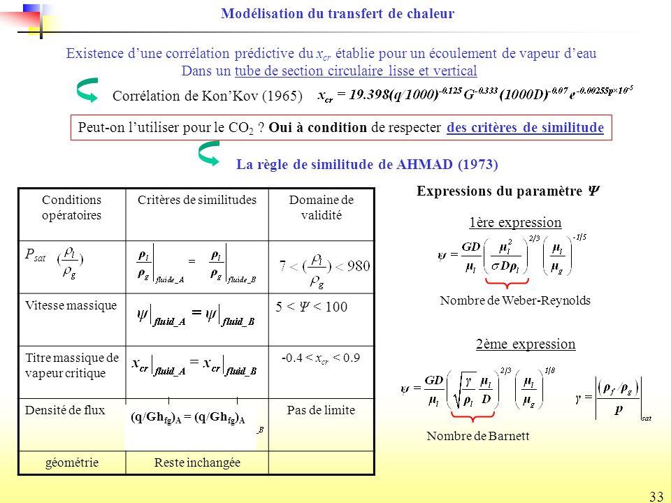 33 Conditions opératoires Critères de similitudesDomaine de validité P sat Vitesse massique 5 < Ψ < 100 Titre massique de vapeur critique -0.4 < x cr < 0.9 Densité de fluxPas de limite géométrieReste inchangée Corrélation de KonKov (1965) Existence dune corrélation prédictive du x cr établie pour un écoulement de vapeur deau Dans un tube de section circulaire lisse et vertical Peut-on lutiliser pour le CO 2 .