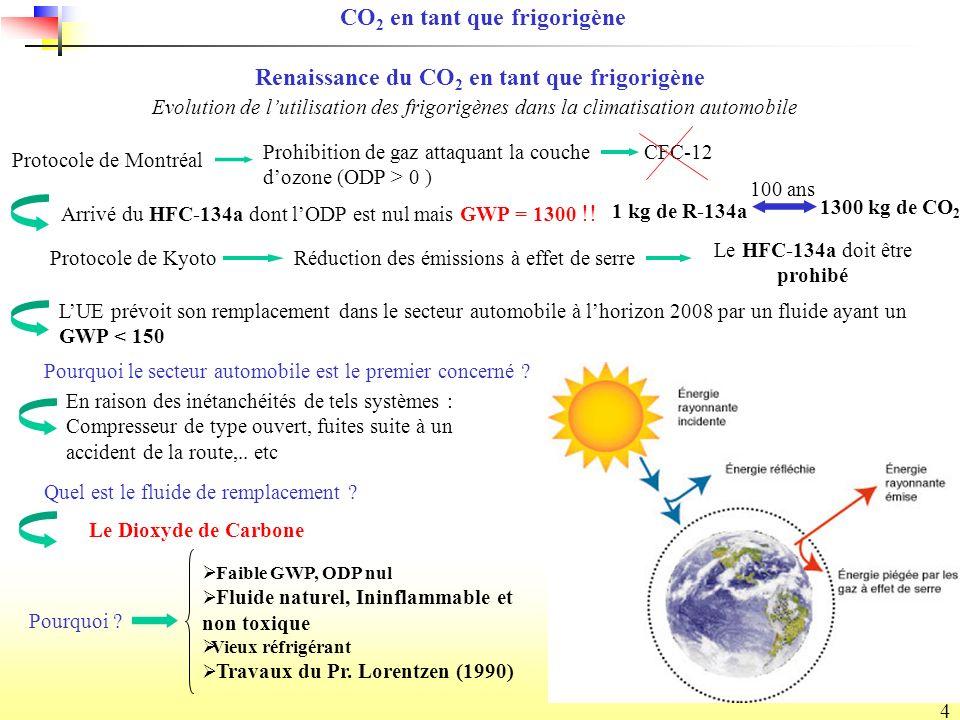 4 Renaissance du CO 2 en tant que frigorigène CO 2 en tant que frigorigène Réduction des émissions à effet de serre 1 kg de R-134a 1300 kg de CO 2 100 ans Protocole de Montréal Prohibition de gaz attaquant la couche dozone (ODP > 0 ) Evolution de lutilisation des frigorigènes dans la climatisation automobile CFC-12 Arrivé du HFC-134a dont lODP est nul mais GWP = 1300 !.