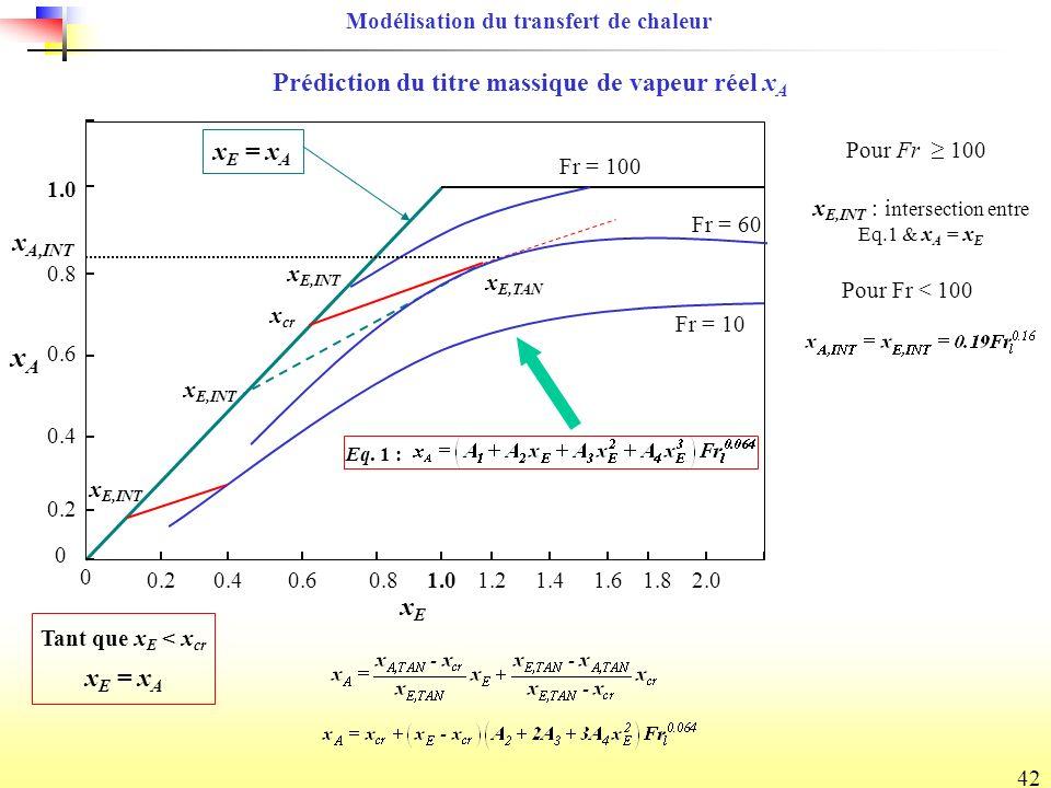 42 Prédiction du titre massique de vapeur réel x A Pour Fr < 100 Fr = 100 x E,TAN x cr 0 0 0.2 0.4 0.6 0.8 1.0 0.40.60.82.01.61.81.41.21.0 x E,INT xAxA xExE Fr = 10 Fr = 60 x E,INT x A,INT Tant que x E < x cr x E = x A Modélisation du transfert de chaleur Pour Fr 100 Eq.