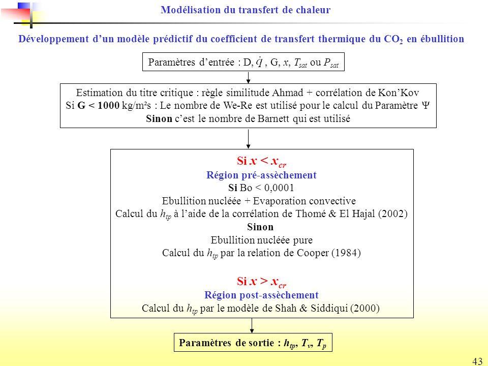 43 Développement dun modèle prédictif du coefficient de transfert thermique du CO 2 en ébullition Paramètres dentrée : D,, G, x, T sat ou P sat Estimation du titre critique : règle similitude Ahmad + corrélation de KonKov Si G < 1000 kg/m²s : Le nombre de We-Re est utilisé pour le calcul du Paramètre Ψ Sinon cest le nombre de Barnett qui est utilisé Si x < x cr Région pré-assèchement Si Bo < 0,0001 Ebullition nucléée + Evaporation convective Calcul du h tp à laide de la corrélation de Thomé & El Hajal (2002) Sinon Ebullition nucléée pure Calcul du h tp par la relation de Cooper (1984) Si x > x cr Région post-assèchement Calcul du h tp par le modèle de Shah & Siddiqui (2000) Paramètres de sortie : h tp, T v, T p Modélisation du transfert de chaleur