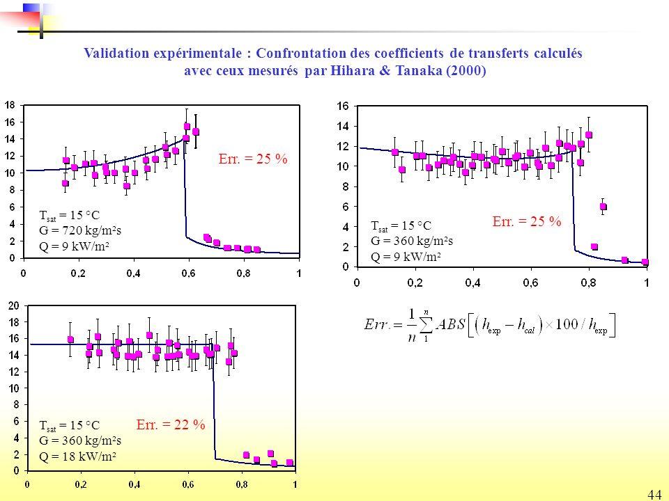 44 Validation expérimentale : Confrontation des coefficients de transferts calculés avec ceux mesurés par Hihara & Tanaka (2000) T sat = 15 °C G = 360 kg/m²s Q = 18 kW/m² T sat = 15 °C G = 720 kg/m²s Q = 9 kW/m² T sat = 15 °C G = 360 kg/m²s Q = 9 kW/m² Err.
