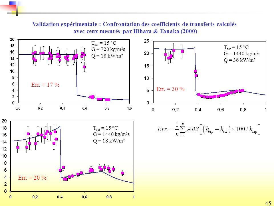 45 Validation expérimentale : Confrontation des coefficients de transferts calculés avec ceux mesurés par Hihara & Tanaka (2000) T sat = 15 °C G = 1440 kg/m²s Q = 18 kW/m² T sat = 15 °C G = 720 kg/m²s Q = 18 kW/m² T sat = 15 °C G = 1440 kg/m²s Q = 36 kW/m² Err.