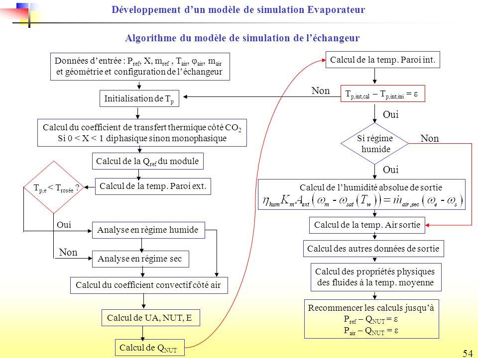 54 Algorithme du modèle de simulation de léchangeur Données dentrée : P ref, X, m ref, T air, φ air, m air et géométrie et configuration de léchangeur Initialisation de T p Calcul du coefficient de transfert thermique côté CO 2 Si 0 < X < 1 diphasique sinon monophasique Calcul de la Q ref du module Calcul de la temp.