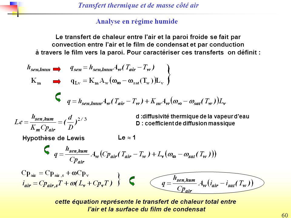 60 Hypothèse de Lewis Le transfert de chaleur entre l air et la paroi froide se fait par convection entre l air et le film de condensat et par conduction à travers le film vers la paroi.