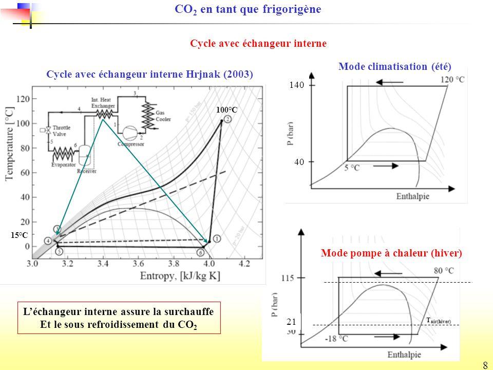 8 140 40 Mode pompe à chaleur (hiver) Cycle avec échangeur interne Hrjnak (2003) 21 CO 2 en tant que frigorigène Cycle avec échangeur interne Mode climatisation (été) Léchangeur interne assure la surchauffe Et le sous refroidissement du CO 2 T air(hiver) 100°C 15°C