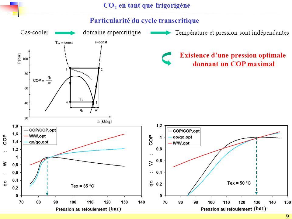 9 Existence dune pression optimale donnant un COP maximal domaine supercritique Température et pression sont indépendantes Particularité du cycle transcritique CO 2 en tant que frigorigène Gas-cooler (bar)