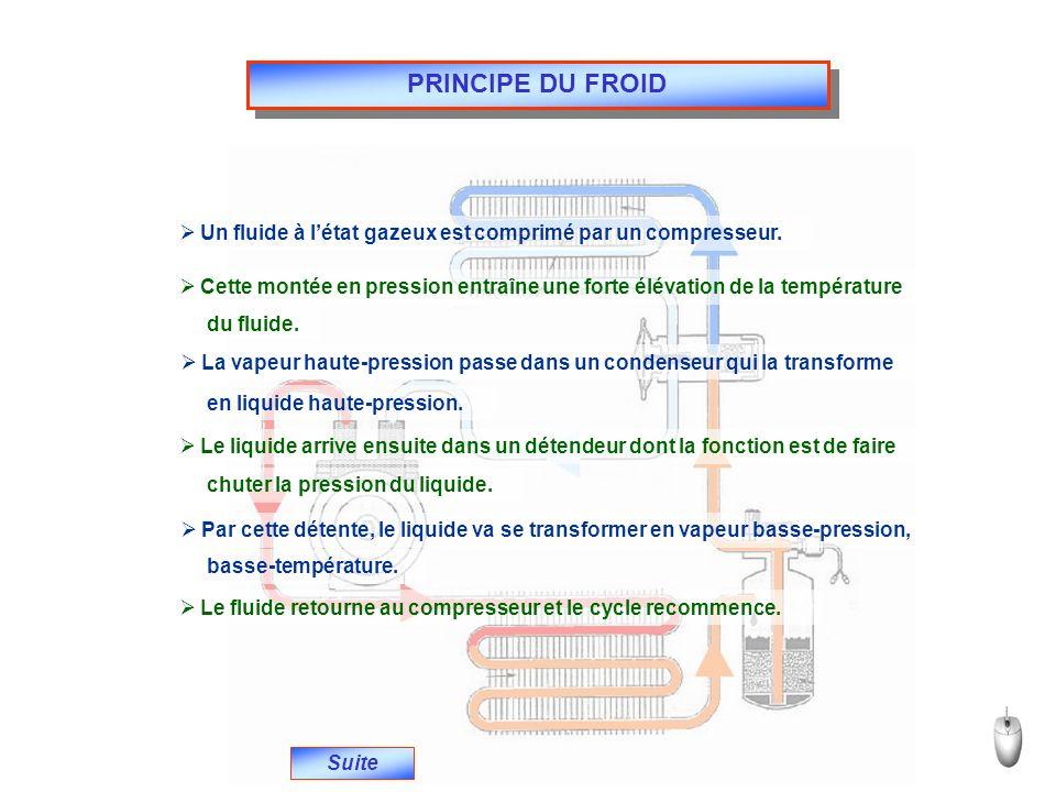 PRINCIPE DU FROID Suite Un fluide à létat gazeux est comprimé par un compresseur. Cette montée en pression entraîne une forte élévation de la températ